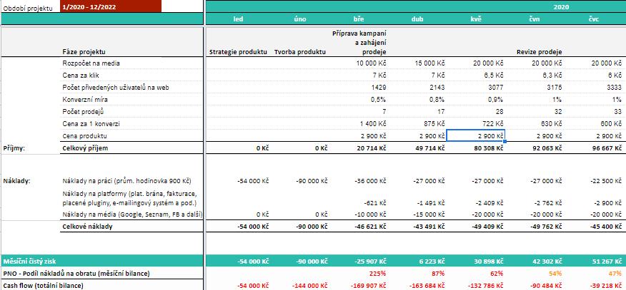 Finanční model pro online produkt